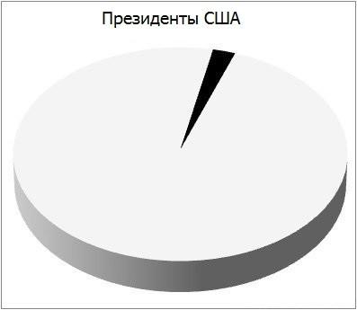 статистика-президент-578794