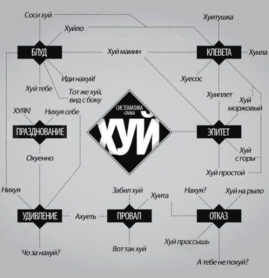 систематика слова хуя